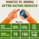 A guide to blood sugar levels