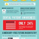 A study revealed that 72% of those surveyed in the US did not know that the silver fillings