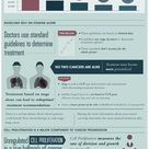 The Dangers of Lung Cancer