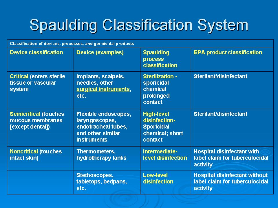 Spaulding classification of Medical devices