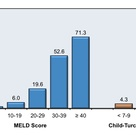3-Month Patient Mortality (%) based on MELD Score