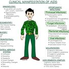 Clinical manifestation of AIDS