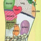 Pressure Points for a Foot Massage