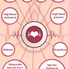 This #infographic from Adams Safety, aims to understand the risk factors associated with SCA and the