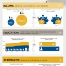 The Gender Gap | #Infographic repinned by @Piktochart