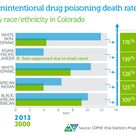 Disparities in drug poisoning death rates in Colorado, 2000 and 2013