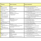 Cranial nerve chart related to dysphagia