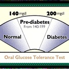 Pre-Diabetes Phase: risk factors can be assessed through the Oral Glucose Tolerance Test (OGTT). Thi