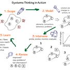 System thinking in action