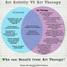 Information about art therapy, how art therapy differ from art activities, and who can benefit art t