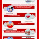 The Infographic describes the key elements of 2015 AHA Guidelines Update for CPR