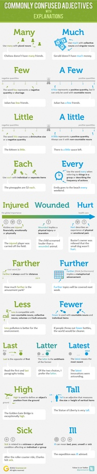 """Medical Terms: """"Injured"""", """"Wounded"""" and """"Hurt"""" - Increasing Levels."""