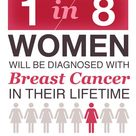 Breast cancer statistic and info - Free Mammograms for women available. #HanesPink