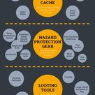 Urban survival gear checklist