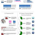 The empowered e-patient and social media communication (infographic)
