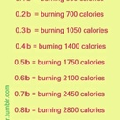 Pounds & calories