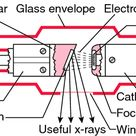 X-Ray Tube Diagram | Standard stationary anode x-ray tube; diagram in longitudinal section ...