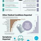 Facts by patients with Multiple Sclerosis