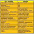 Chart of some of the Autoimmune Antibody Tests.