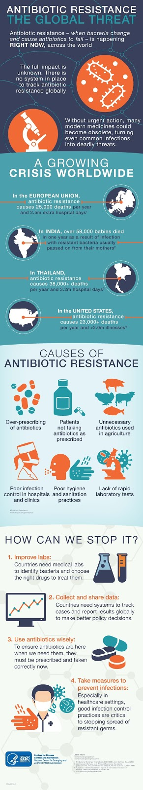 Antibiotic Resistance The Global Threat, CDC
