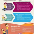 What is Sensory Processing Disorder