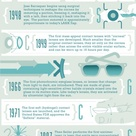 The History of Vision Correction: Timeline Infographic
