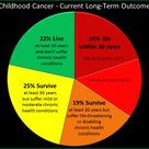 Childhood cancer awareness  - Current Long-Term Outcomes.