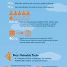 Infographic: Accountable Care Organizations Tools for Success
