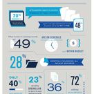 Digital Healthcare Infographic - Where are we now?