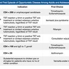 Prophylaxis to Prevent First Episode of Opportunistic Disease Among Adults and Adolescents Infected