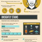 Dental Care - What do your teeth say about you