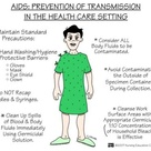 AIDS: Prevention of transmission in the health care setting