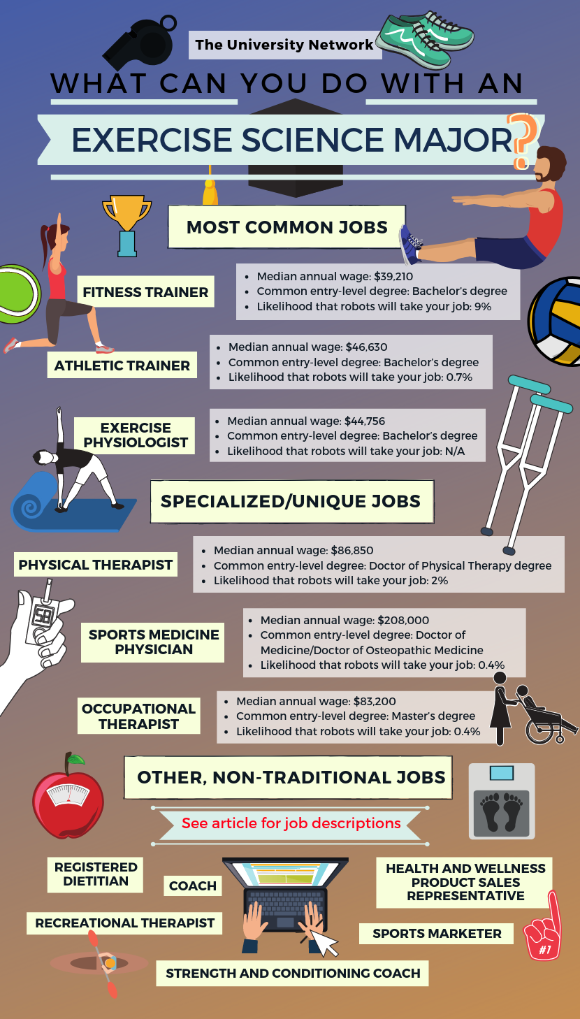 12 Jobs For Exercise Science Majors