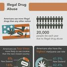 Drug abuse and substance abuse. From working in the medical field, I'm actually surprised that some
