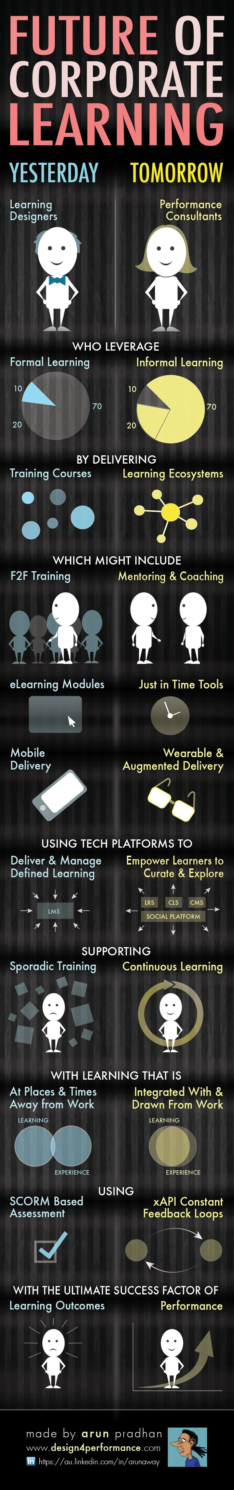INFOGRAPHIC The Future of Corporate Learning