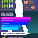 Life with lupus can mean a whole lot of symptoms, including skin symptoms. We asked MyLupusTeam.com