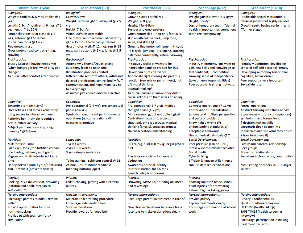 Pediatric Development Chart