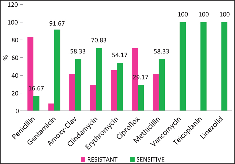 Bacteriological Profile and Antimicrobial Sensitivity Pattern in Sterile Body Fluids from a Tertiary