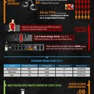 DUI-statistics-facts www.dwibusters.com Law Offices of Sergio A. Saldivar Offices in Houston and El