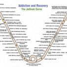 Addiction & recovery - Jellinek Curve