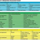 Assessment for dehydration