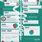 The History of Certified Nursing Assistants (CNA) - Infographic