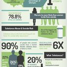 Suicide and Addiction Infographic: Are You Aware of the Correlation? #suicide #addiction #infographi