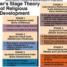 Fowler's stage theory of religious development