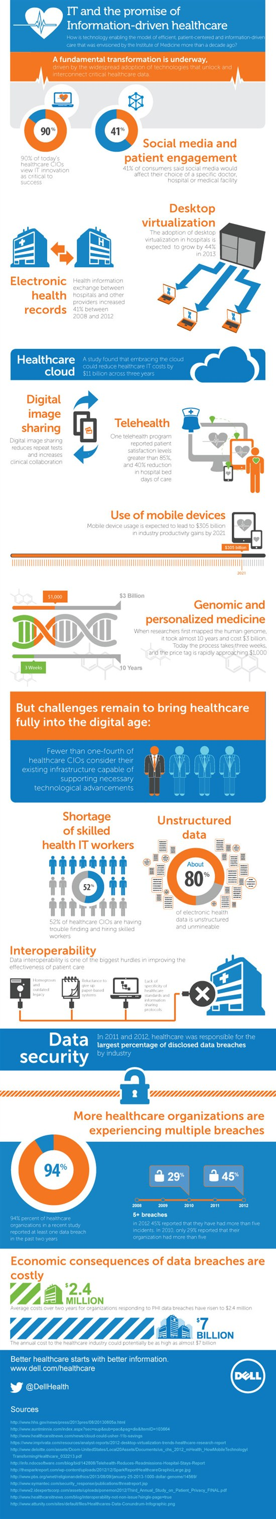 Innovative technology is changing the field of healthcare from increased patient engagement