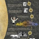 The history of madness: an infographic - In view of some of the critical things