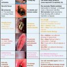 Wound treatment charts - Wound care formulary