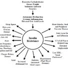 Signs Of Insulin Resistance