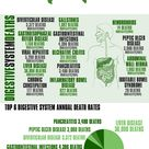 Digestive diseases and their costs. Try probiotics and your gut will love you.