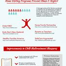 Home Visiting programs to prevent child abuse and neglect #infographic